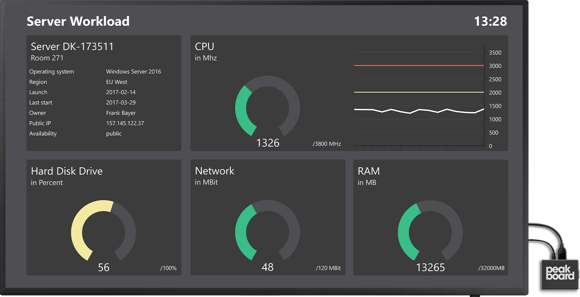 This IT dashboard displays key metrics such as CPU, disk usage, network status and RAM to monitor server performance and utilization in real-time.
