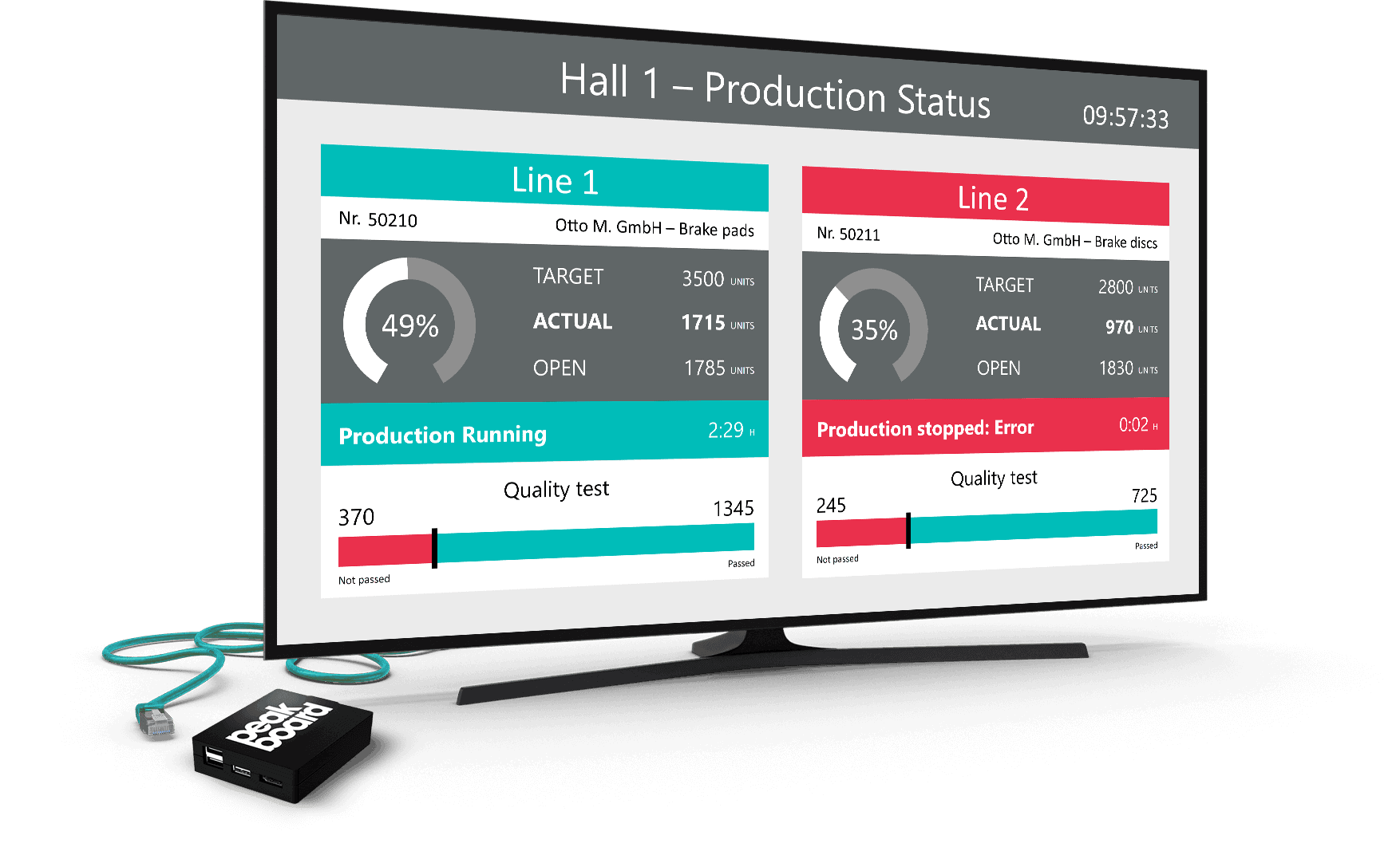 On this dashboard, the manufacturing status and order status of two production lines in a production hall is visualized in real time. Qualitative and quantitative key figures are displayed within the production process.