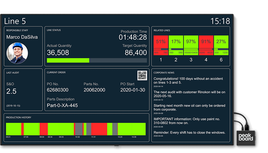 Dashboard for a detailed overview of a production line. Real-time display of machine history, production order and machine fault information.