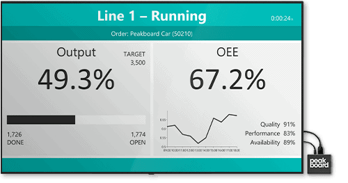 Real-time dashboard for overall equipment effectiveness in production. In addition to the quality, performance and availability of the overall machine, target/actual production key figures are displayed.