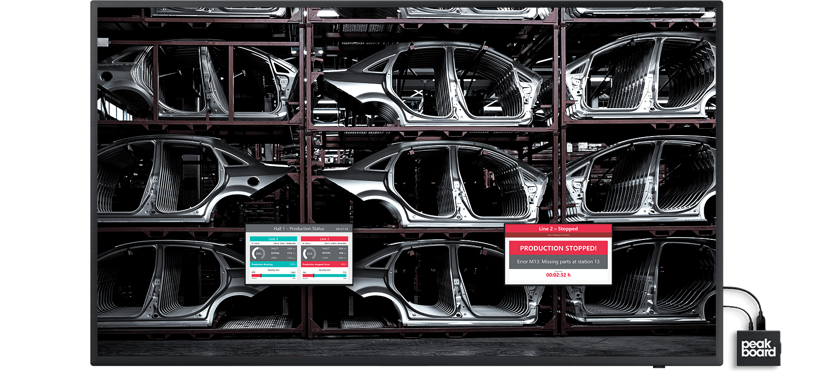 The dashboard shows relevant key figures in the automotive industry for monitoring and managing the production process with Peakboard.